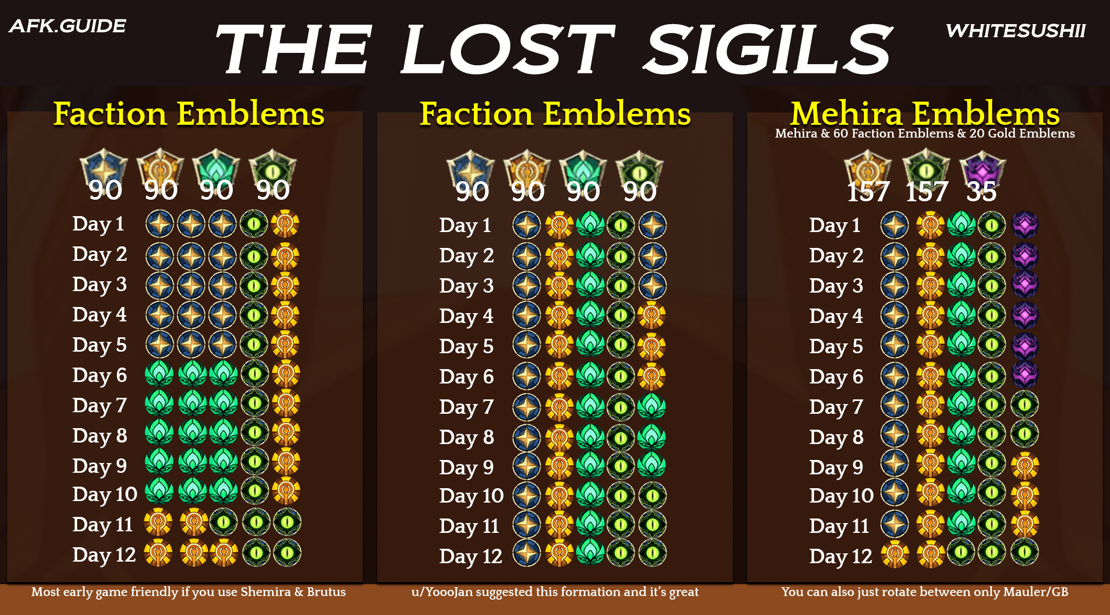 The Lost Sigils Team Guide AFK Arena (Updated)