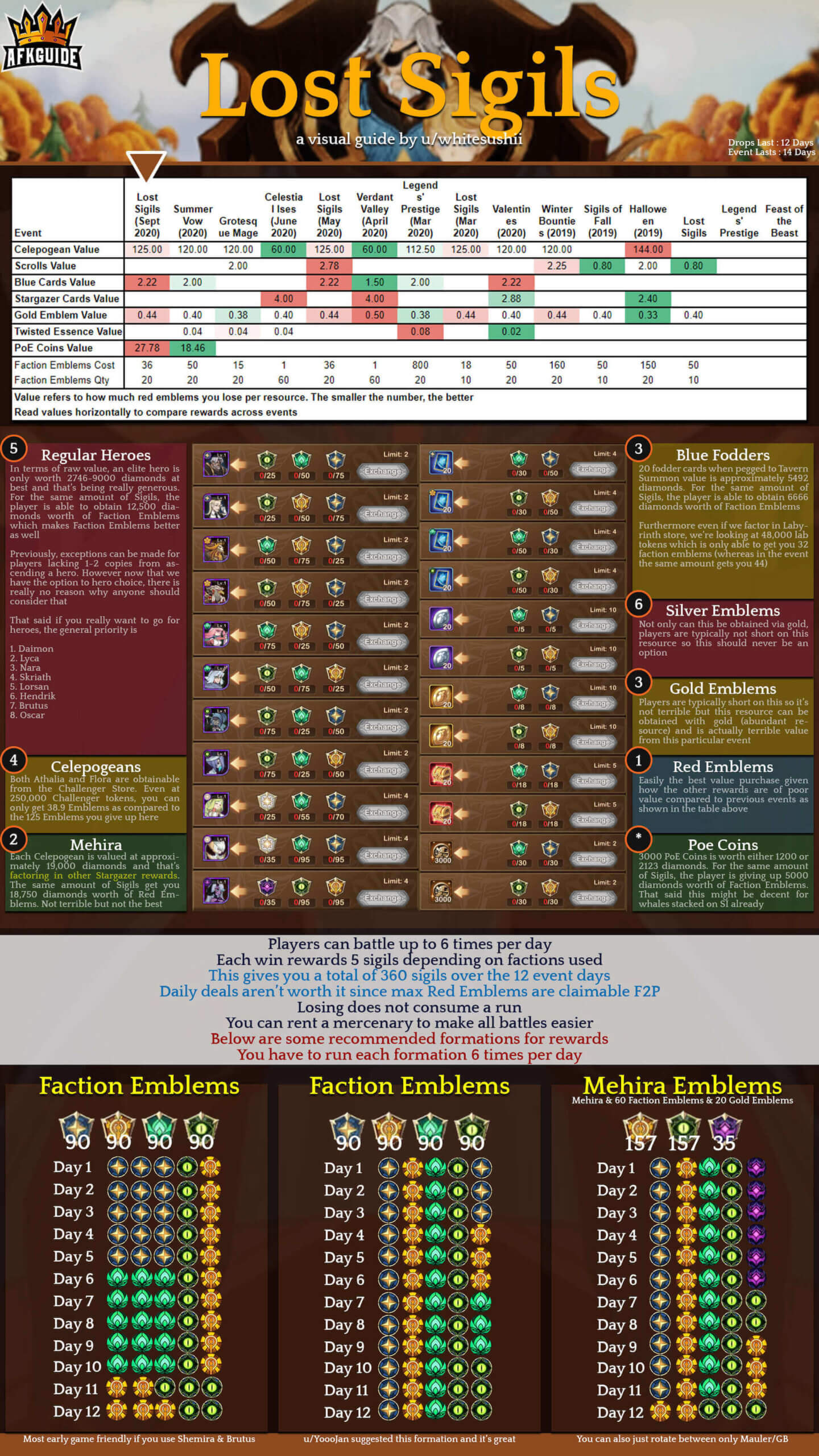 The Lost Sigils Infographic