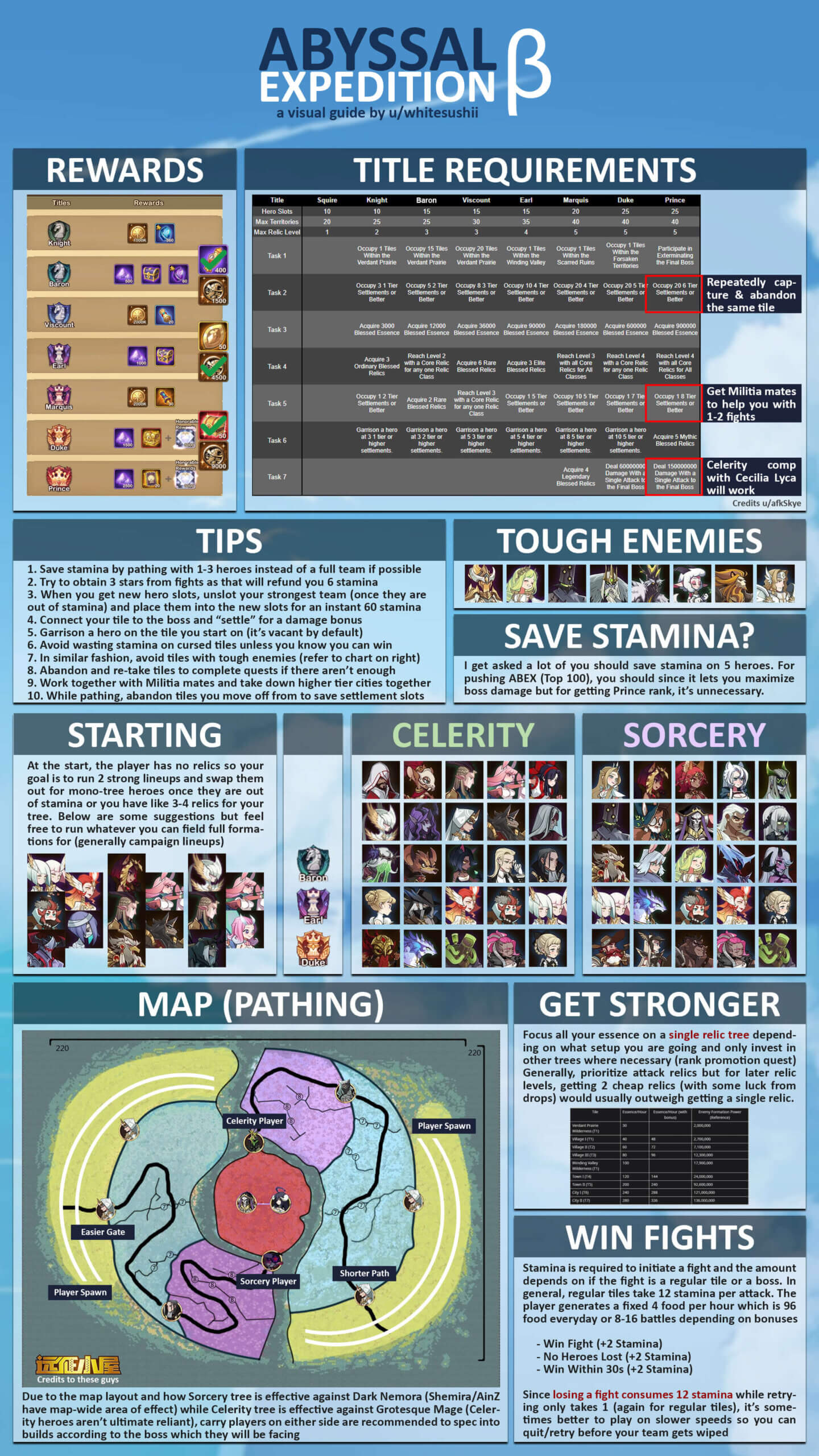 abyssal expedition infographic