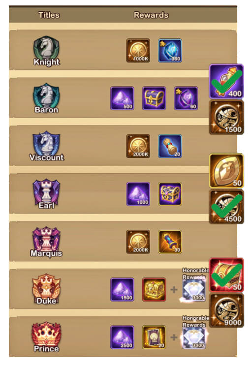 abyssal expedition rewards