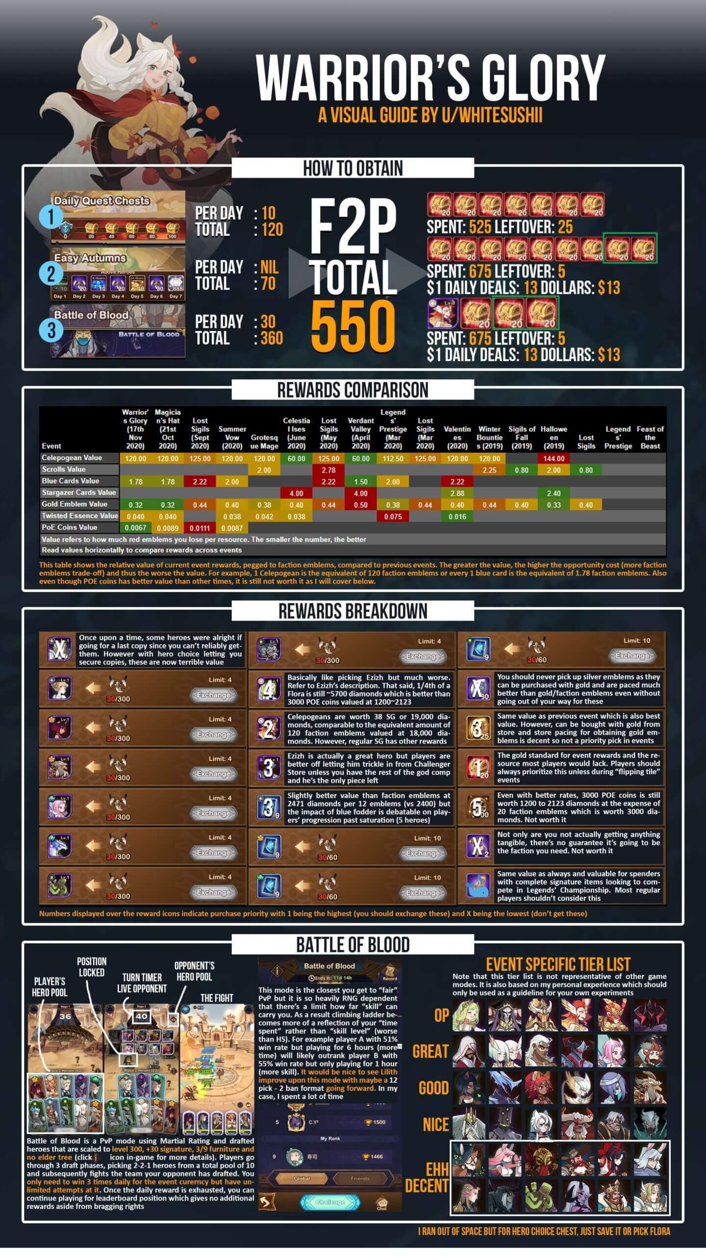 battle of blood infographic (1)