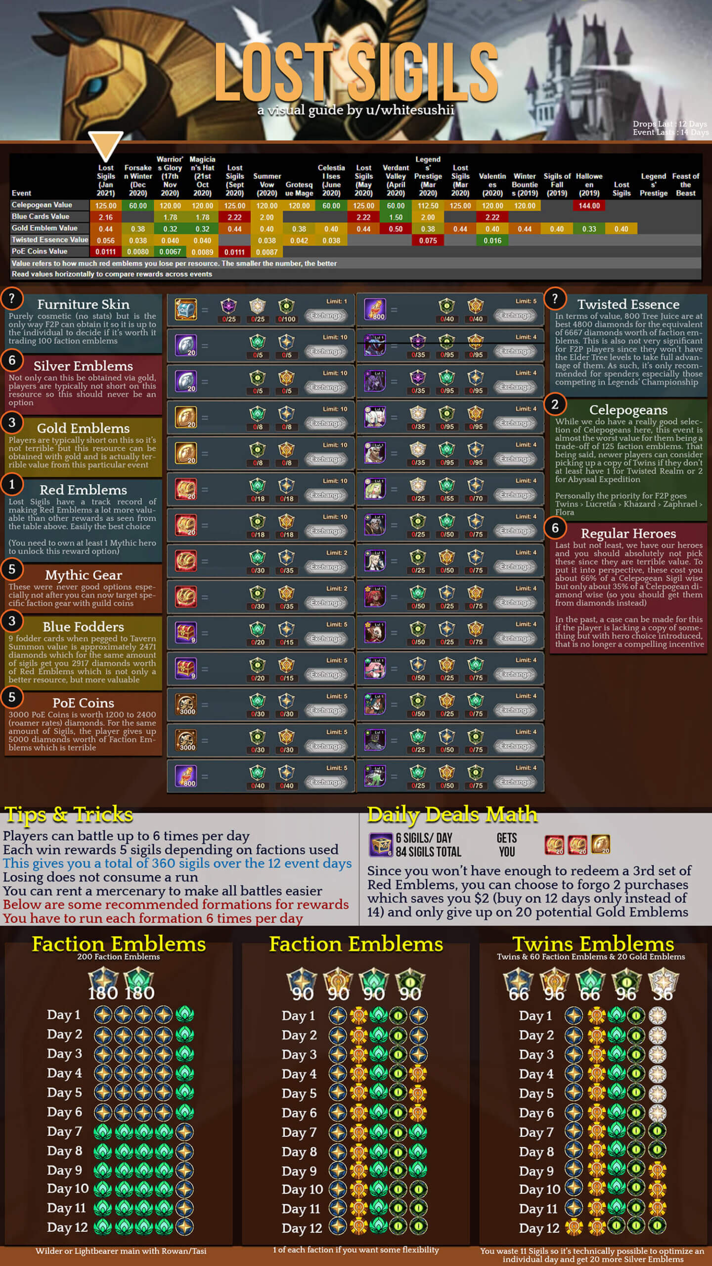 the lost sigils team infographic (1)
