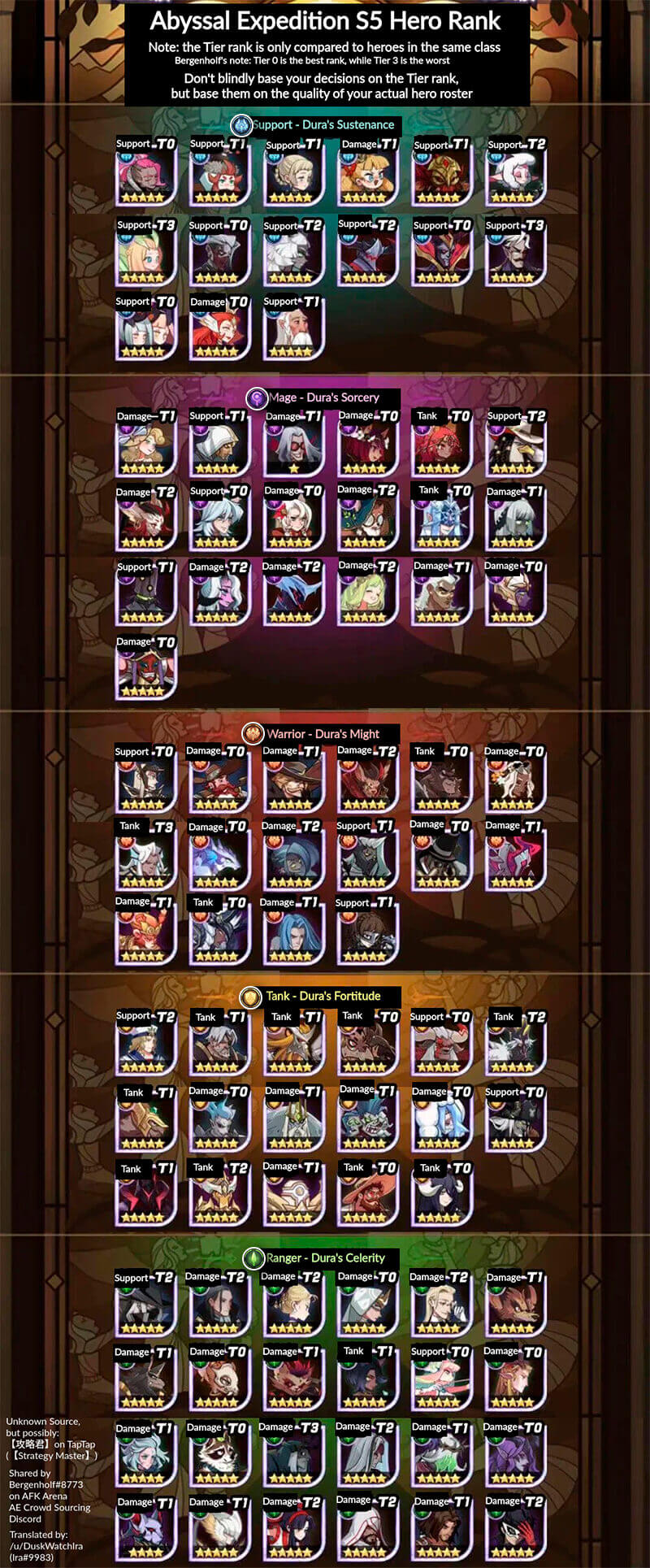 abyssal expedition hero ranking