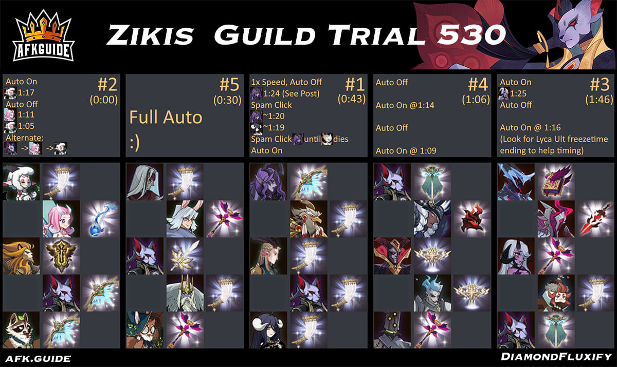 zikis guild trial